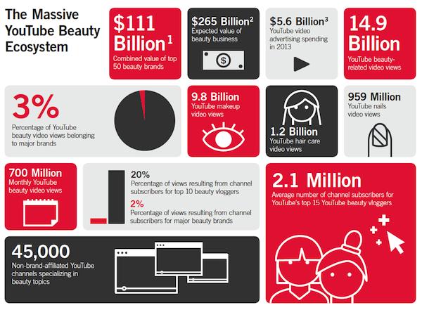 the-massive-youtube-beauty-ecosystem