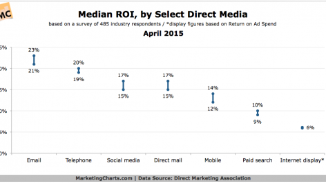 DMA-Median-ROI-by-Select-Direct-Media-Apr2015