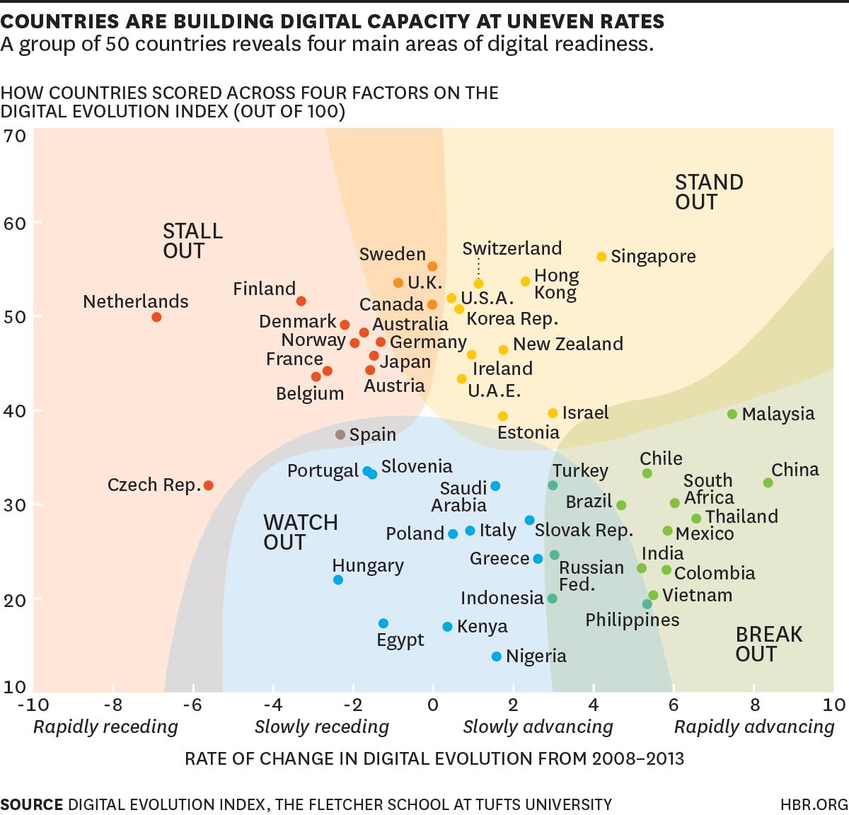 Economia Digital Mundial